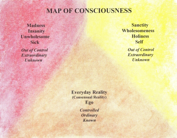 - - - - Map of Consciousness typed scan